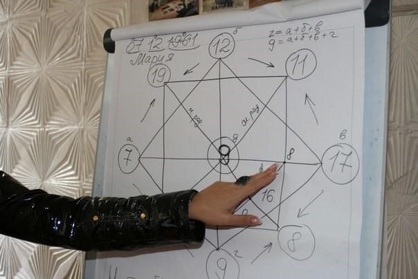 Таро Карта судьбы, расчет по дате рождения Обсуждение на